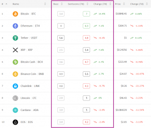 Crypto Market Sentiment Dropped Today, Capping Weekly Gains 102