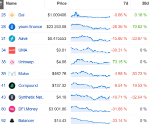 DeFi Sell-Off Just 'a Pullback,' Boom Not Over Yet - Analysts 102