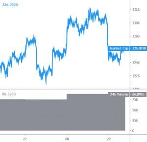 Bitcoin and Altcoins Continue To Fail Near Major Range Highs 101