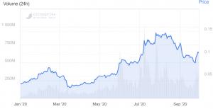 Cardano entre dans le top 10 des cryptomonnaies et pousse le Litecoin 102
