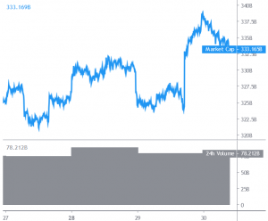 Bitcoin and Altcoins Stuck In a Crucial Range 101