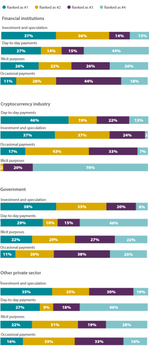 Governments, Financial Institutions See Crypto As A Tool For Financial Inclusion 103