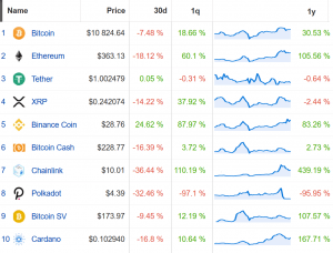 Coin Race: Top Winners/Losers of September and 3rd Quarter 2020 102