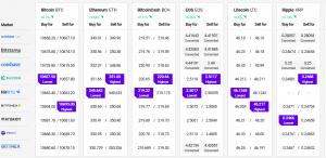 Bitcoin ve Altcoinler Zorlu Bir Görevle Karşı Karşıya, XRP İyi Performans Gösterdi 102