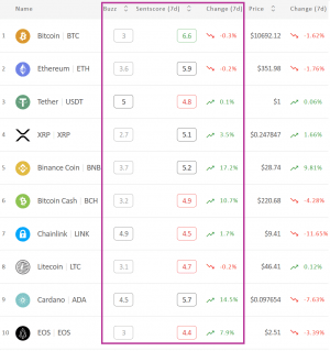 Crypto Market Sentiment Inches Up; Bitcoin Loses the Week, Wins the Day 102