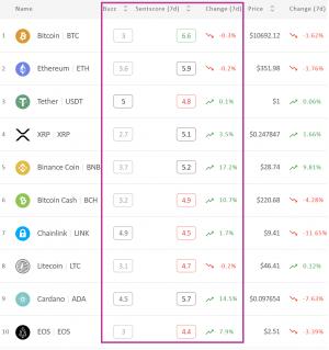 Kripto Piyasa Duyarlılığı Arttı; Haftanın Kaybedeni, Günün Kazananı Bitcoin Oldu 102