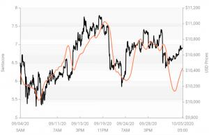 Kripto Piyasa Duyarlılığı Arttı; Haftanın Kaybedeni, Günün Kazananı Bitcoin Oldu 103
