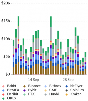 BitMEX Open Interest Drops, Withdrawals 'Stabilize' (UPDATED) 103