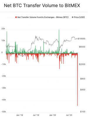 BitMEX Open Interest Drops, Withdrawals 'Stabilize' (UPDATED) 104