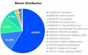 A Look at Bitcoin Trends by Distribution 103