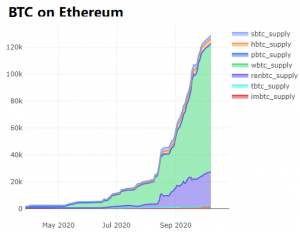 A Look at Bitcoin Trends by Distribution 106