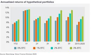 Fidelity Investments démontre l'intérêt d'un portfolio avec du Bitcoin 103