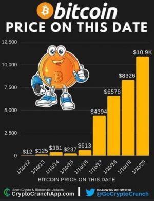 Le Bitcoin reste à ce jour l'un des actifs les plus performants au monde