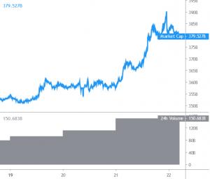 Bitcoin, XRP von Ripple und Altcoins starten Rallye 101