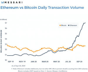 Ethereum Blockchain Transactions Reach Double that of Bitcoin 102