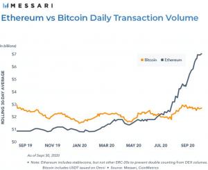 Le transazioni blockchain di Ethereum sono il doppio di quelle di Bitcoin 102