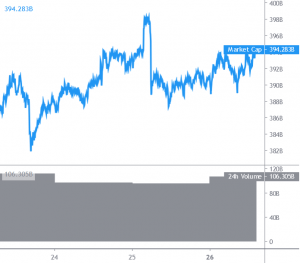 Bitcoin Attempting Fresh Increase, Altcoins Consolidate 101