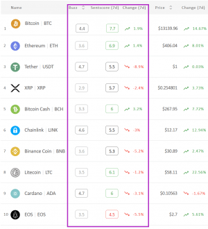 Crypto Market Sentiment is Out of Positive Zone Again; BCH is Victorious 102