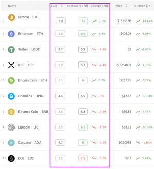 Sentimen Pasar Crypto Keluar dari Zona Positif Lagi; BCH adalah Victorious 102