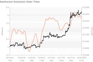 Sentimen Pasar Crypto Keluar dari Zona Positif Lagi; BCH adalah Victorious 103