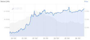 Interest In Bitcoin Spikes as PayPal, JPMorgan, and Kanye West Praise BTC 104