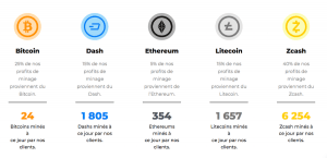 Summit Mining: le minage crypto profitable ET équitable 106