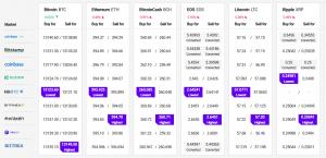 Bitcoin Regains USD 13,000, Ethereum, Major Altcoins Correct Lower 102