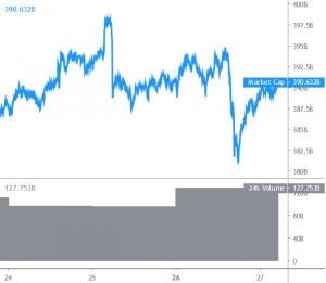 Bitcoin Regains USD 13,000, Ethereum, Major Altcoins Correct Lower 101