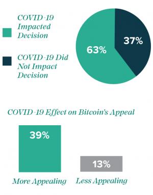 Les Américains achètent de plus en plus de Bitcoin… grâce au COVID-19! 102