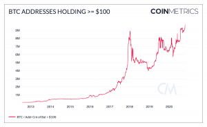 3 Hints Why Bitcoin Might Be 'Poised for Biggest Breakout Yet' 103