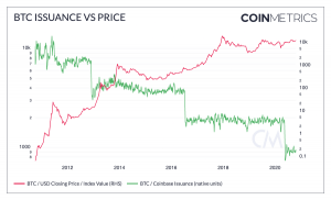 3 Hints Why Bitcoin Might Be 'Poised for Biggest Breakout Yet' 104