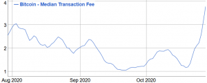 Bitcoin Fees Skyrocket, Some Transactions Taking Days, Relief Possible Next Week 102