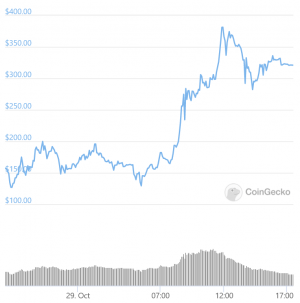 yearn.finance Loses Crown To Bitcoin While Cronje's Keep3r Rallies 1,000% 103