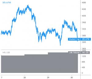 XRP von Ripple verliert weiter an Wert, Bitcoin bleibt konstant hoch 101