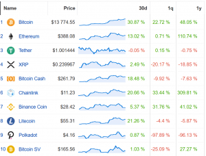 Coin Race: Top Winners/Losers of October 2020; Bitcoin Reigns the List 102