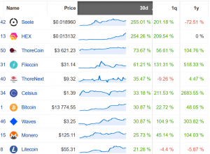 Coin Race: Top Winners/Losers of October 2020; Bitcoin Reigns the List 103