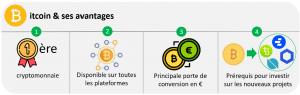 Extrait du livre «Investir avec succès dans Bitcoin et les cryptomonnaies»