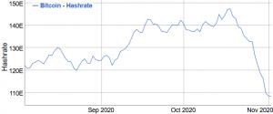 Bitcoin Mining Probleme: zweitgrößter Rückgang aller Zeiten 102
