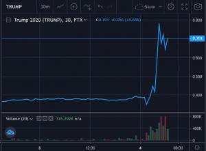 US Election: Crypto Prediction Markets Flip To Favor Trump Over Biden, Bitcoin Rallies 102