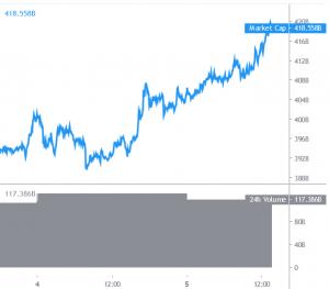 Bitcoin Rallies, Altcoins Struggle To Follow 101