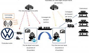 L'IoT et la Blockchain au service de l'automobile 103