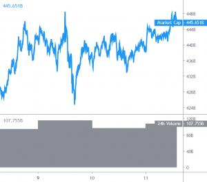 Bitcoin Breaks USD 15,600 Again, Altcoins Grind Higher 101