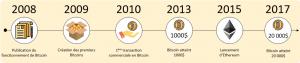 Investir avec succès dans Bitcoin et les cryptomonnaies