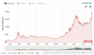 Graphique du prix de l'or dans le temps