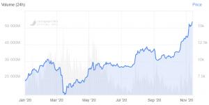 Bitcoin vi phạm 16.000 USD lần đầu tiên kể từ tháng 1 năm 2018 102