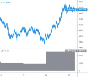 Bitcoin At The USD 17K Path Again, Altcoins Gain Momentum 101