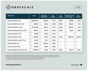 Le gestionnaire de fonds Grayscale détient maintenant 500 000 bitcoins! 102