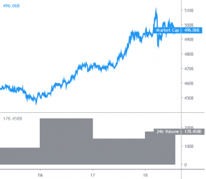 Bitcoin Reclaims USD 18K, Altcoins Correct Lower 101