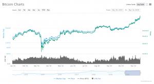 Prix du Bitcoin en 2020 / Source: CoinMarketCap