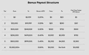 Gagnez gratuitement du Bitcoin en tradant sur BlockFi
